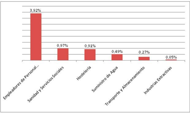 sanidad-saca-su-peor-dato-de-empleo-temporal-en-agosto-de-los-ultimos-anos-7733_620x368