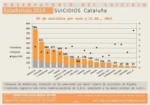 suicidios-cataluna-ccaa