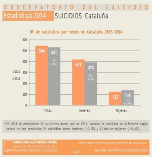suicidios-catalunya